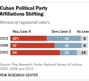Cuban Americans' Party Affiliation
