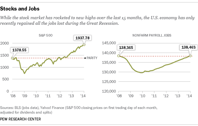 Stocks and Job Gains in Economic Recovery