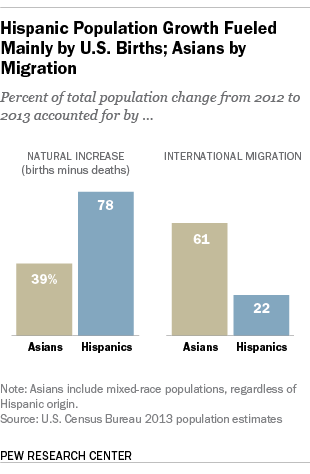Hispanic population growth fueled mainly by Y.S. births; Asians by Migration