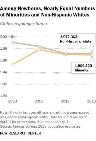 Among newborns, nearly equal share of minorities and non-Hispanic whites, Census data shows