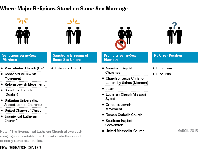 Which religions allow same sex marraige