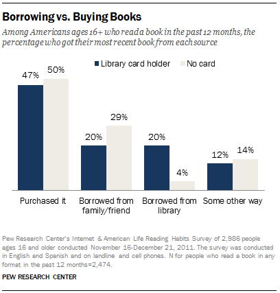 FT_Borrow.Or.Buy.Books