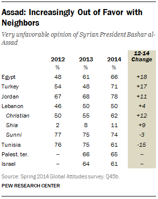 FT_assad-syria-favorability