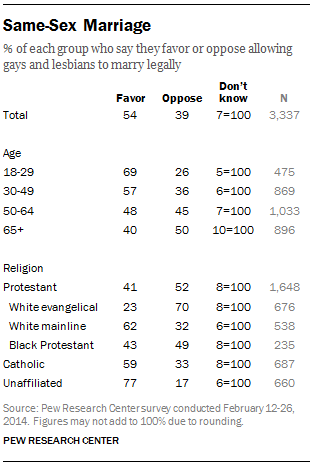 FT_same-sex-marriage-religious-views