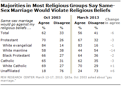 FT_same-sex-marriage-violate-religious-beliefs