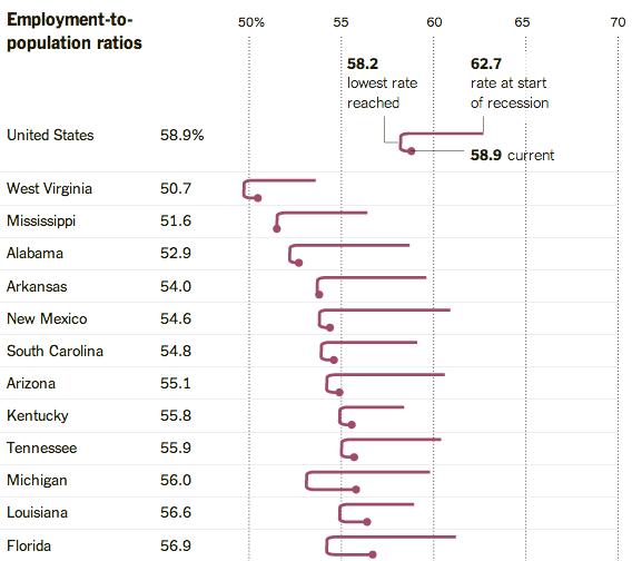 FT_upshot-employment-population-ratios-trend