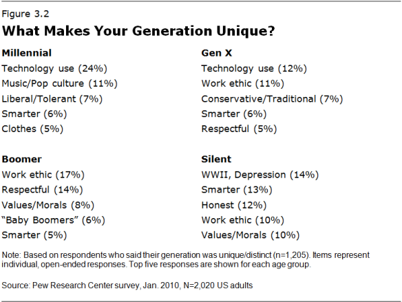 What's unique about each US generation? Millennials, Generation X, Baby Boomers