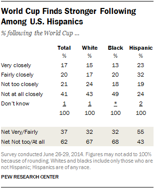 Hispanics interested in World Cup 2014
