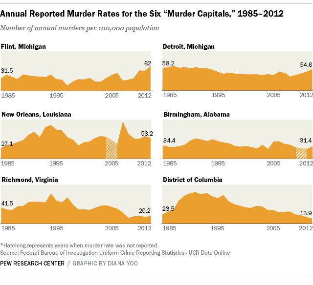 Despite recent shootings Chicago nowhere near US murder capital