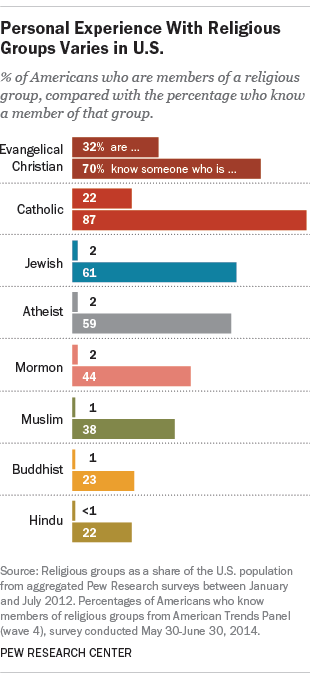 Personal experiences with religious groups vary in the U.S., according to a new Pew Research Center survey