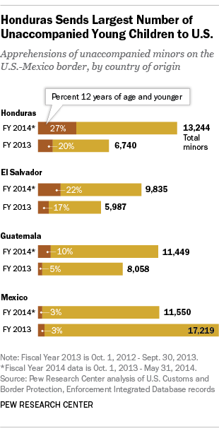 Number of children crossing US border from Honduras, El Salvador, Guatemala