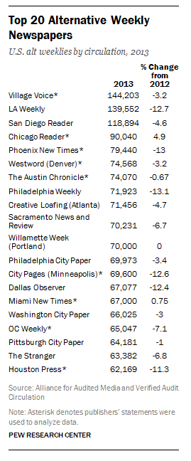 The top 20 alternative weekly newspapers in the U.S.