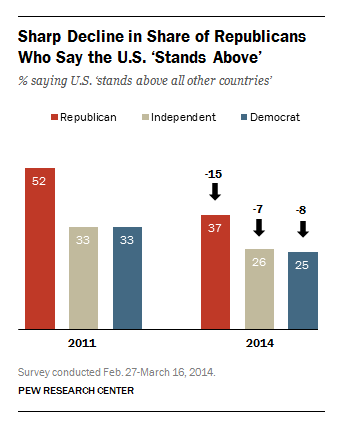 Share of Republicans who say the U.S. stands above all other countries in the world has declined sharply.