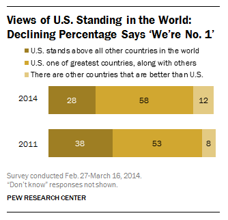 A declining percentage of Americans say the U.S. is among the greatest countries in the world.