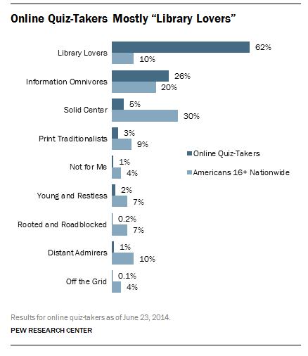 """Library Lovers"" make up 10% of the population, according to a Pew Research Center survey."