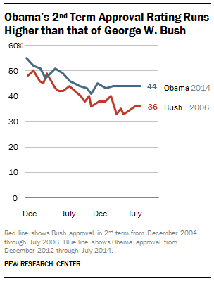 Obama vs. Bush Approval Ratings