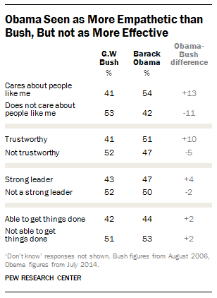 Obama, Bush Presidential Qualities