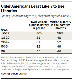 Older Americans are the least likely to use libraries.