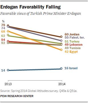 FT_erdogan-views-mideast