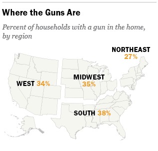 The demographics and politics of gunowning households Pew