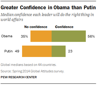 FT_obama-putin-confidence