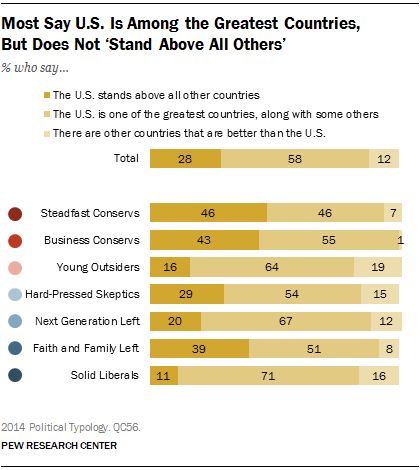 Most Americans say the U.S. is among the greatest countries in the world but does not stand above all others.