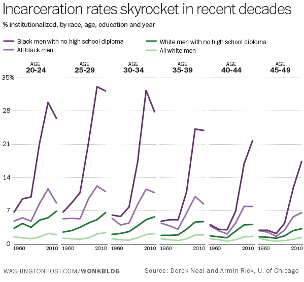 The Black Male Incarceration Problem Is Real and It's Catastrophic