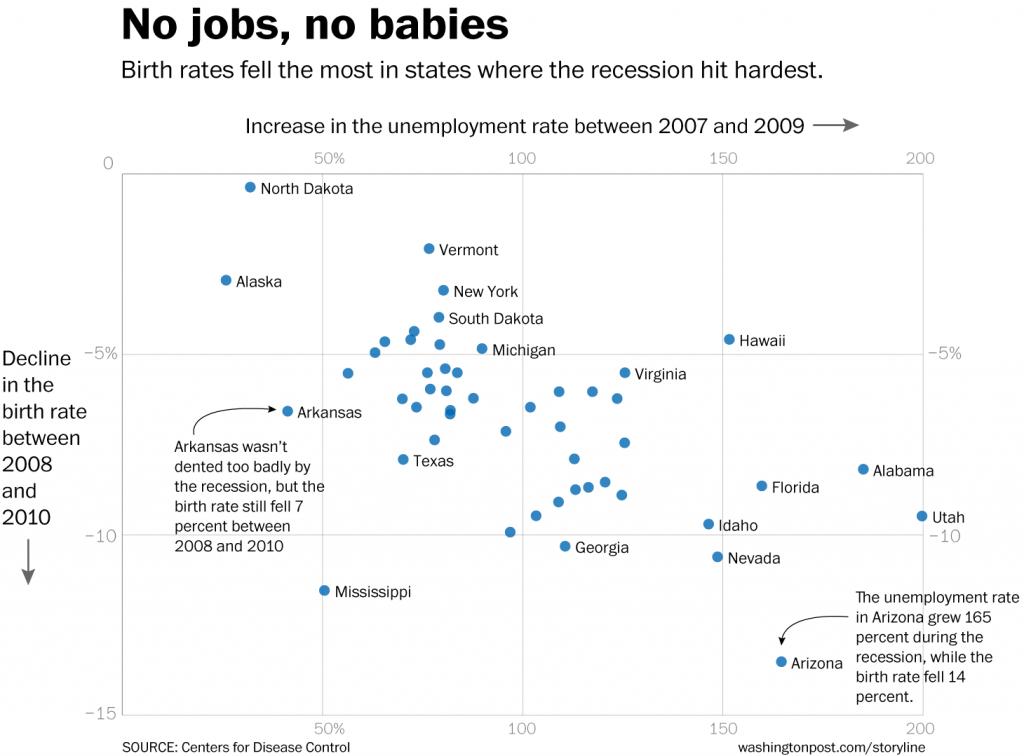 recession_birthrate