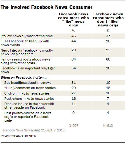 How people on Facebook use it for news
