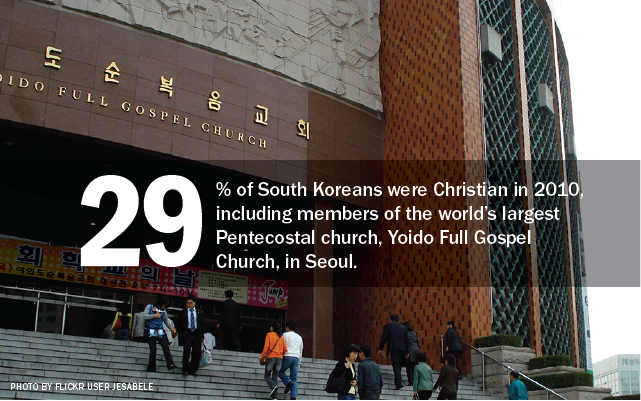 29% of South Koreans were Christian in 2010