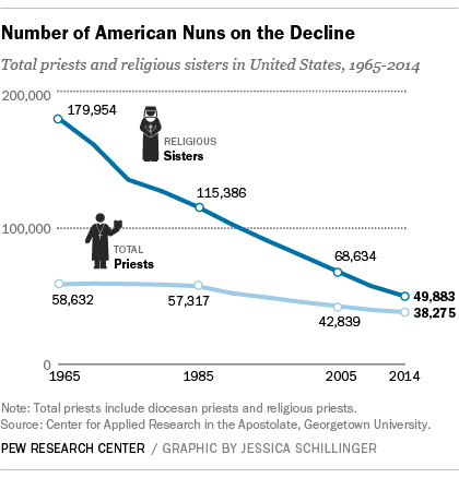 The number of American nuns is on the decline.