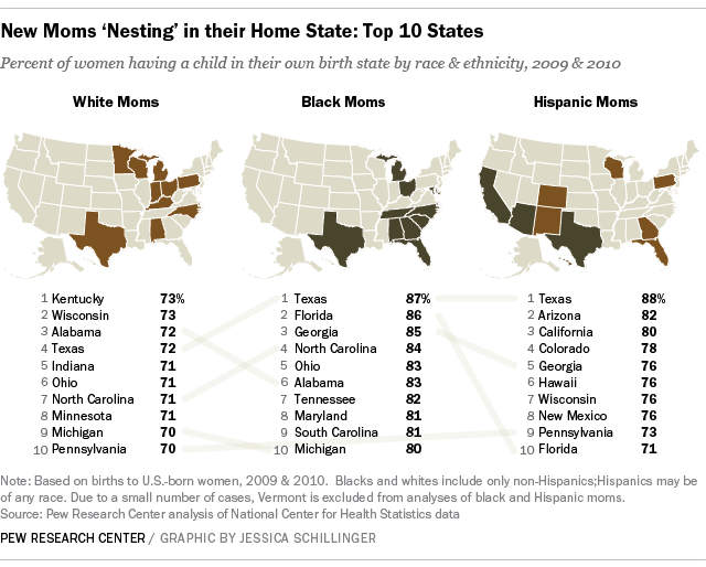 New Moms 'Nesting' in Home States, by Race