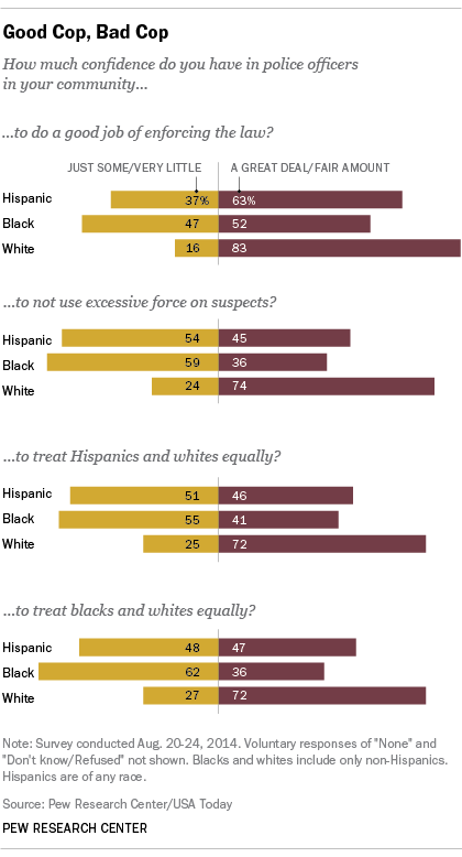Hispanic Views of Police