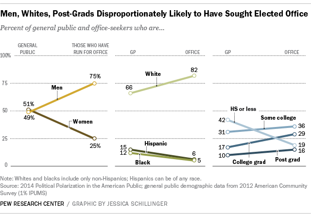 whites, males, educated most likely to run for public office