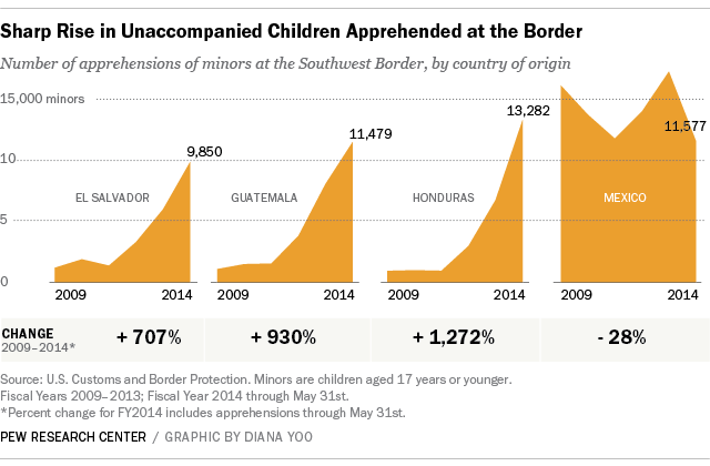 Sharp rise in unaccompanied children apprehended at the border