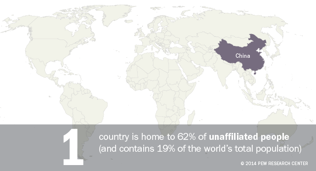 China is home to 62% of people unaffiliated with any religion