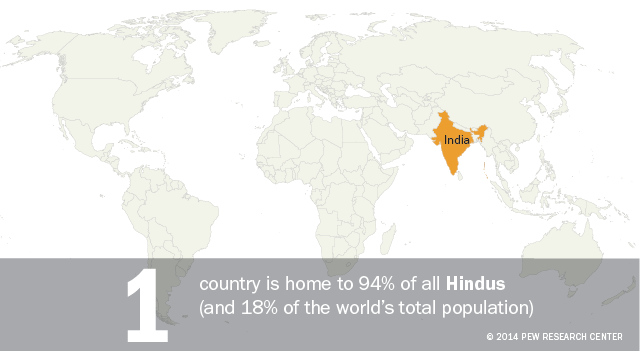 India is home to 94% of all Hindus