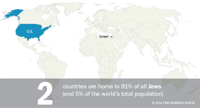 Two countries are home to 81% of all Jews