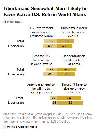 Libertarians somewhat more likely to favor active U.S. role in world affairs