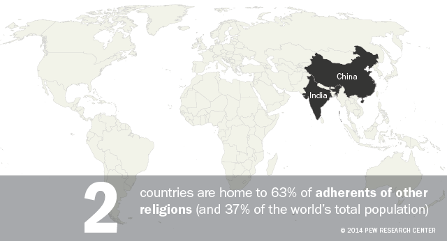 Two countries are home to 63% of adherents of other religions the Baha'i faith, Taoism, Jainism, Shintoism, Sikhism, Tenrikyo, Wicca, Zoroastrianism and many others.