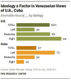 Venezuelans Views of U.S., Cuba