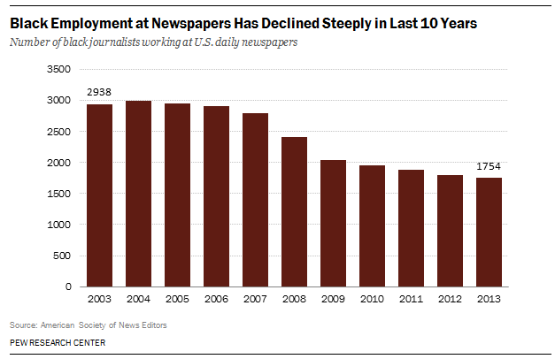 Black Employment at Newspapers