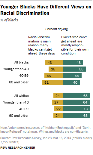 FT_blacks-views-racial-discrimination