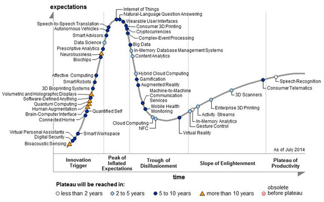 FT_gartner-tech-hype-cycle-640px
