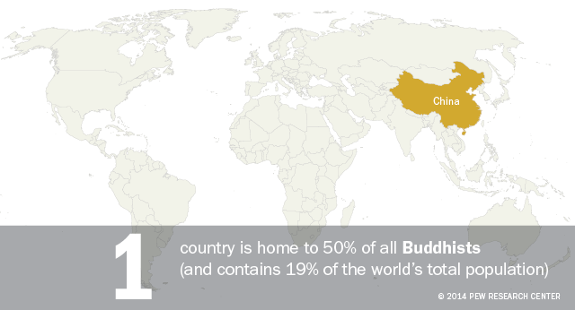Where Half the Followers of Major Religious Groups Reside_Buddhists640px