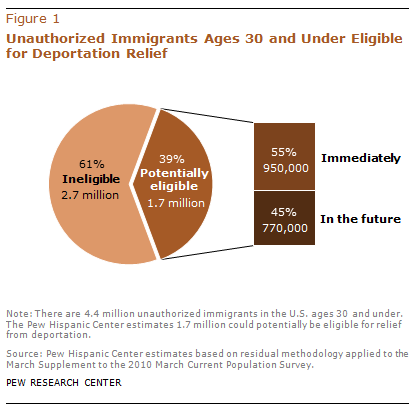 p to 1.7 Million Unauthorized Immigrant Youth May Benefit from New Deportation Rules