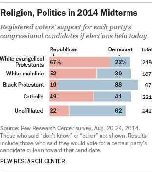 Political preferences of major religious groups