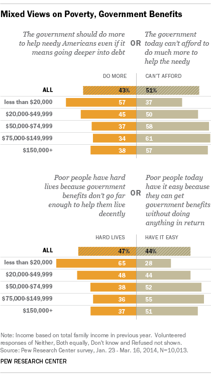 Public is sharply divided in views of Americans in poverty