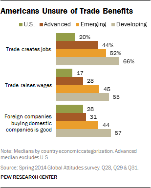 Americans Unsure of Trade Benefits