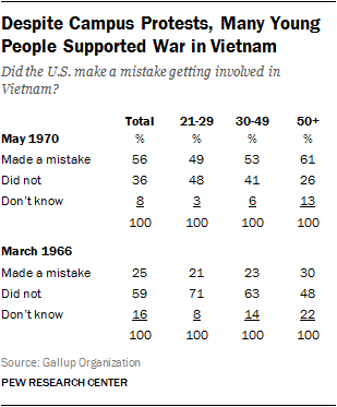 Despite Campus Protests, Many Young People Supported War in Vietnam